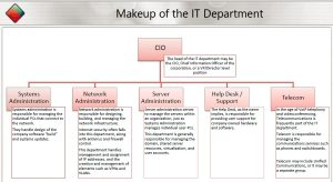IT, IT directors, AV installers