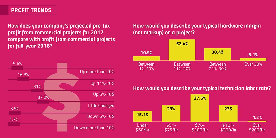 project profitability, AV industry, AV labor rates, project backlog