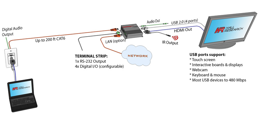 Hall Research EX-HDU, HDMI, USB extension
