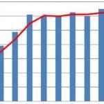 Pro-AV Business Index, pro AV, pro av systems