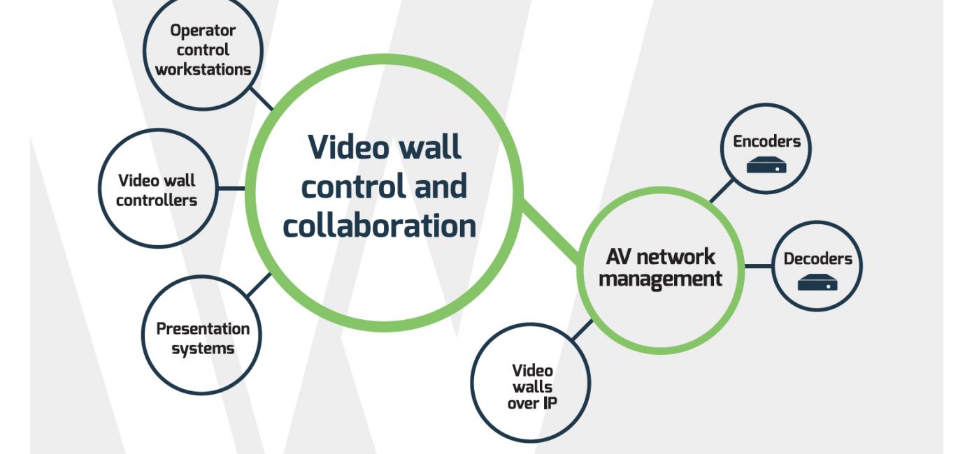 VuWall Launches VuStation KVM Solution for Video Walls, AV/IT Ecosystem at ISE2018
