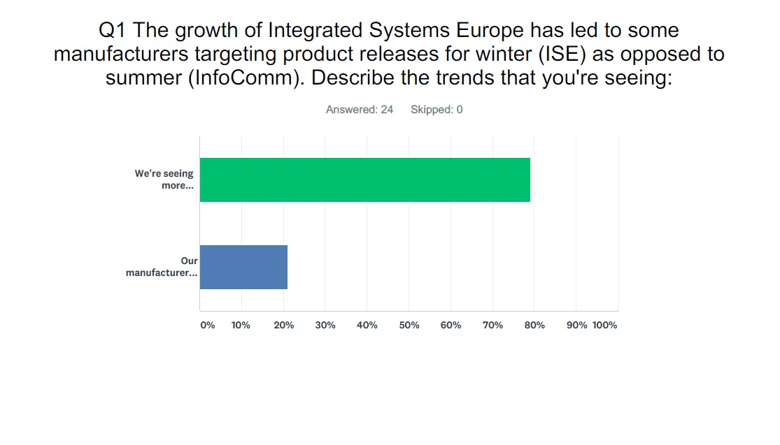 Integrated Systems Europe Becoming Platform for New Product Release