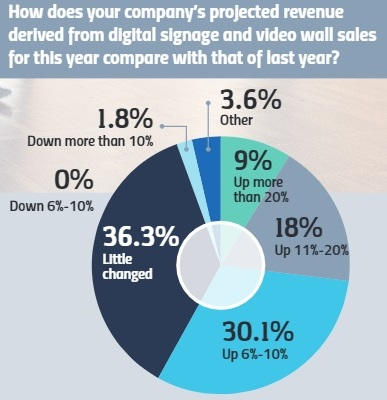 The State of the Digital Signage & Video Wall Markets in 2018, slide 0