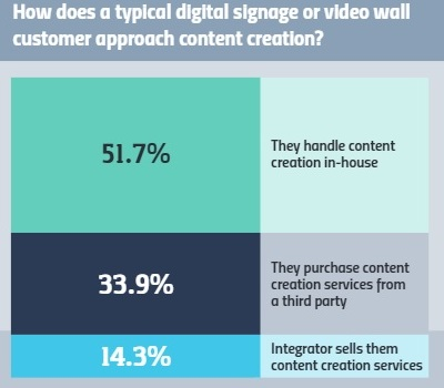 The State of the Digital Signage & Video Wall Markets in 2018, slide 1