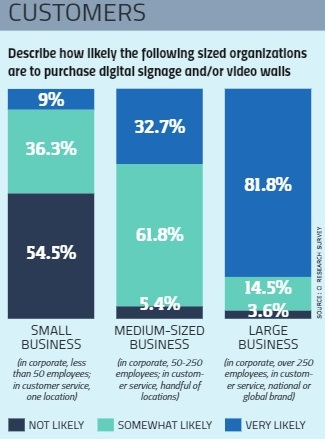The State of the Digital Signage & Video Wall Markets in 2018, slide 4
