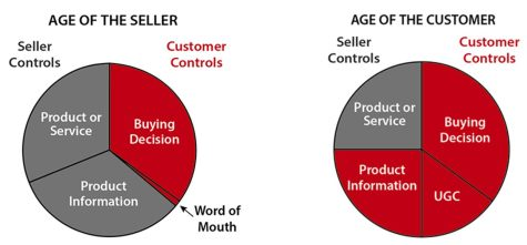 age of the customer, how to sell technology, Jim Blasingame, Small business advocate, AV business