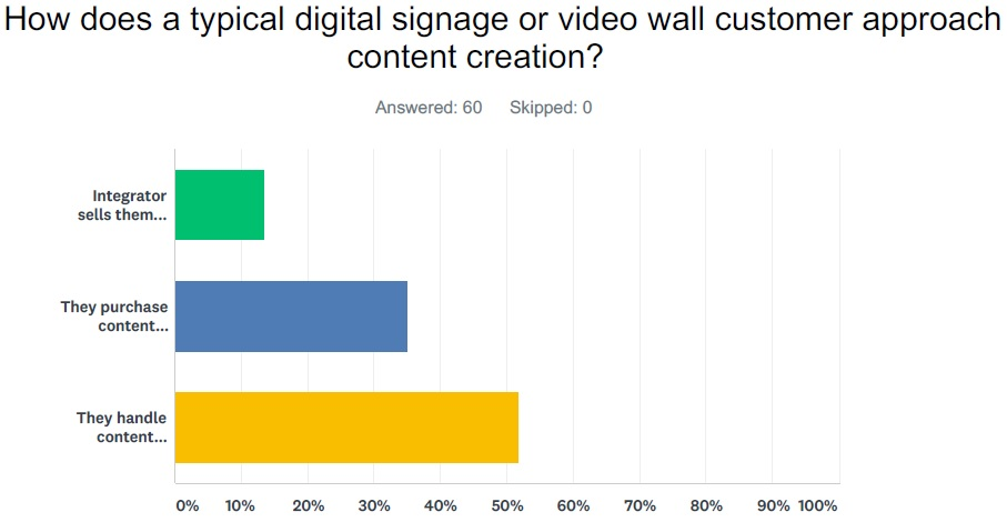 Digital Signage Content Survey image
