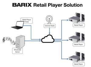 Barix Instreamer, InfoComm 2018