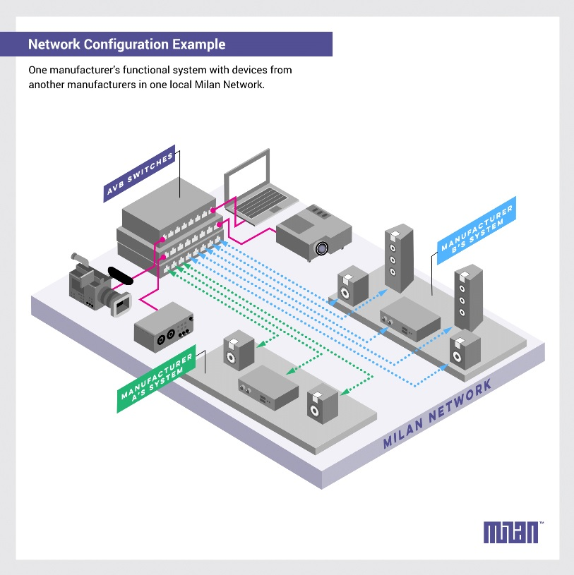 New Milan Network Protocol Released by Avnu Alliance - My TechDecisions
