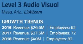 18 Fast-Growing AV Integration Firms and What You Should Learn from Them, slide 9