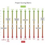project scoring, AV projects, AV integration