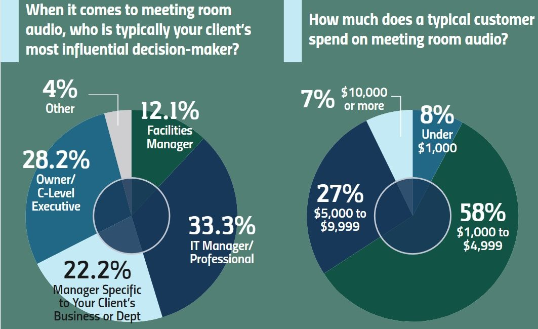 This Data Shows Who's Calling the Shots on Meeting Room Solutions, And What They Prioritize