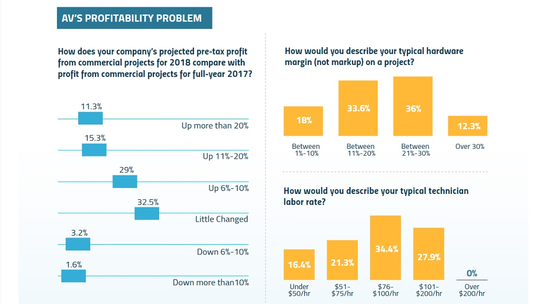 AV Businesses Will Face This Profit Problem in 2019 — Are You Prepared?