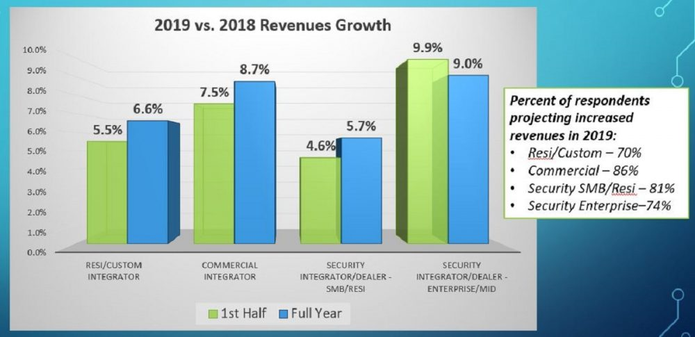 Mid-Year State of the AV Integration Industry Update: Second Half 8.7% Growth Predicted