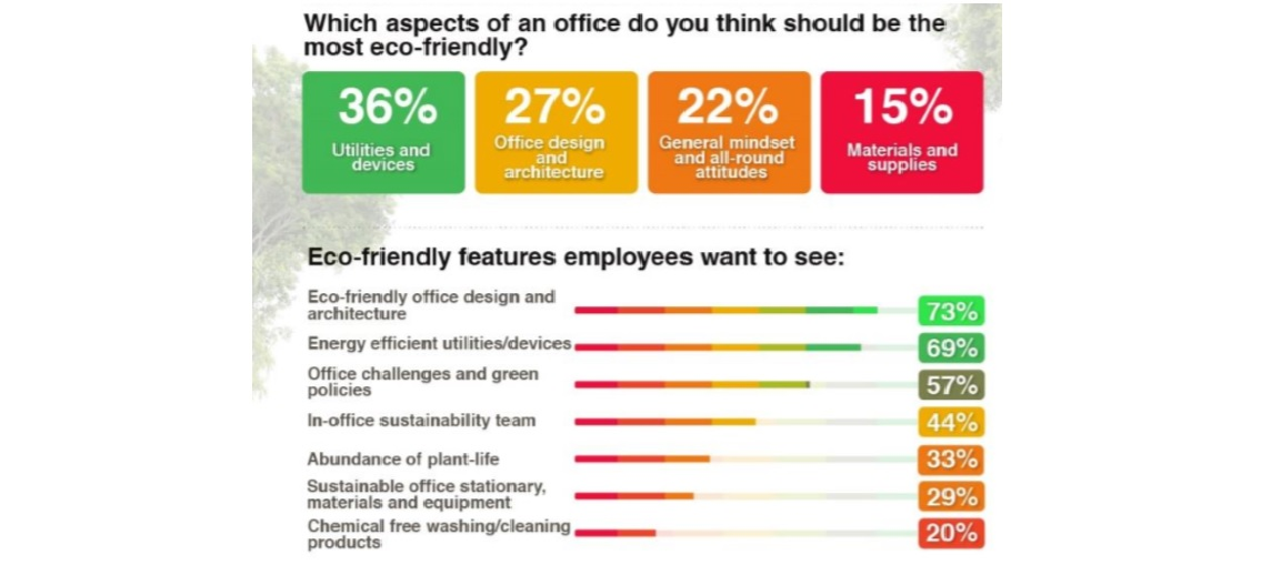 The Eco Friendly Office Features Employees Want