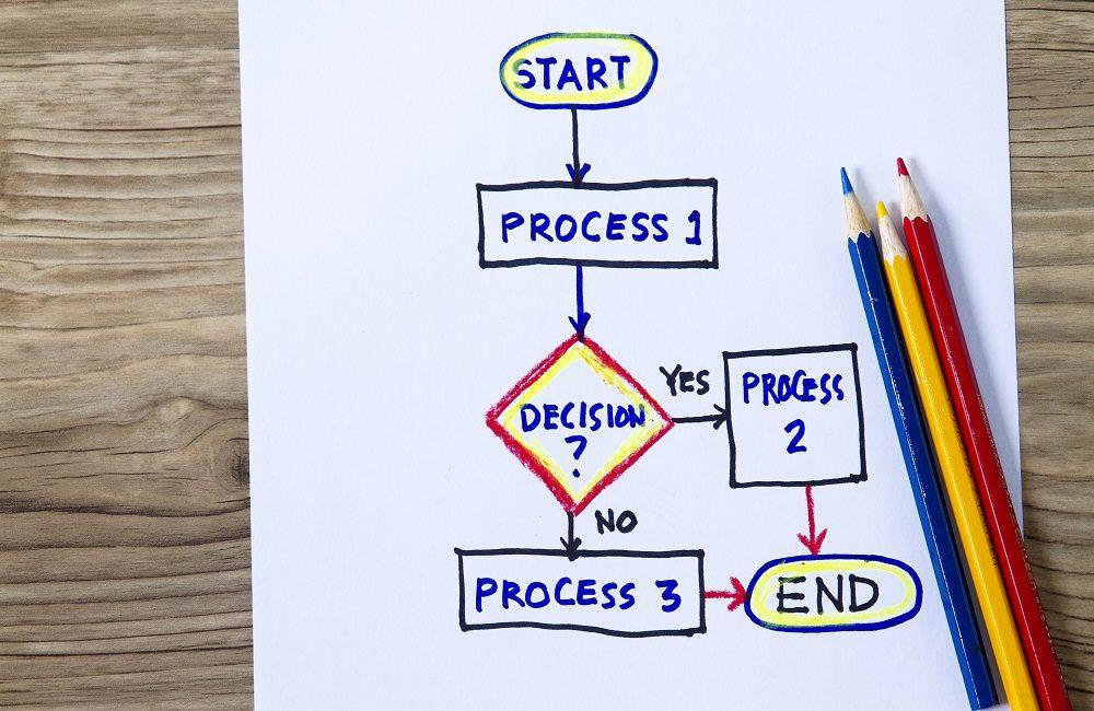 The AV MBA: How Decision Tree Analysis Benefits Your AV Business