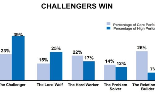Challenging Sales Times Call for Using Challenger Sales Method