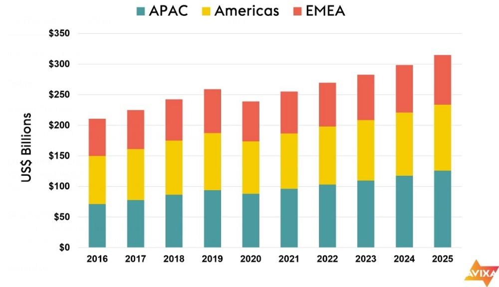 AVIXA Research Predicts Global Pro AV Will Drop to $239B in 2020