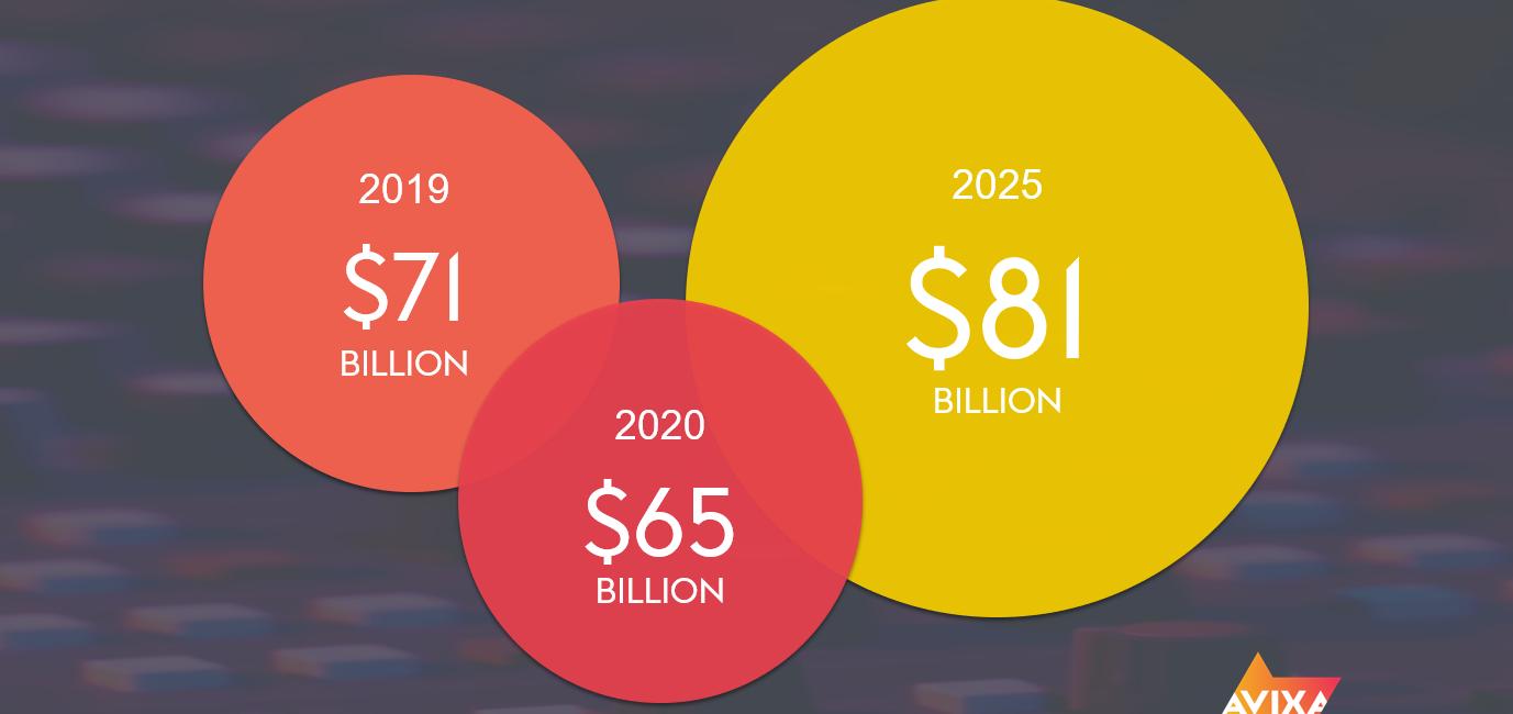 AVIXA: EMEA Pro AV Industry Drops to $65B in 2020, Recover Starting in 2021