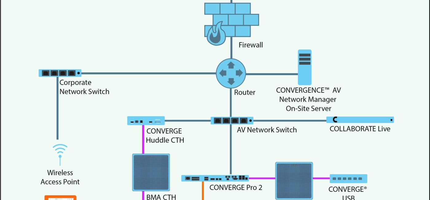 ClearOne CONVERGENCE AV Network Manager Upgraded to Support BMA 360, More