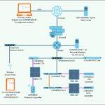 CONVERGENCE AV Network Manager