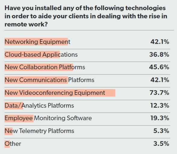 remote work technology trends